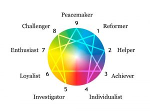Enneagram Personality